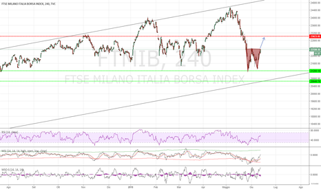 FTMIB: FTSEMIB Double Bottom!