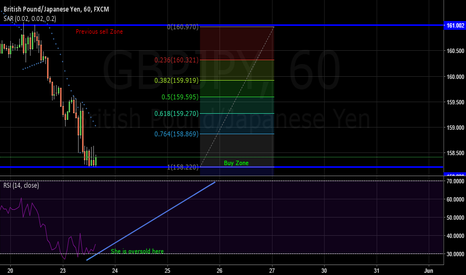 GBPJPY: GBP/JPY 60minute