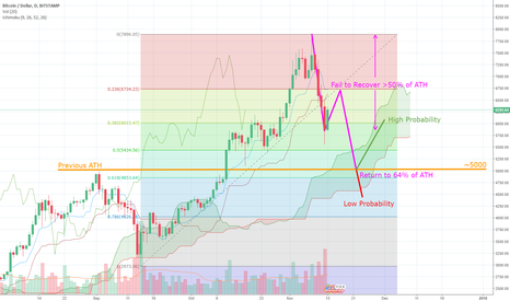 BTCUSD: BTCUSD - Elliot Wave ABC Correction + Recovery