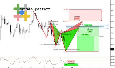 USOIL: (4h) 3Drives Pattern as Reversal & Major Shark Completion Point