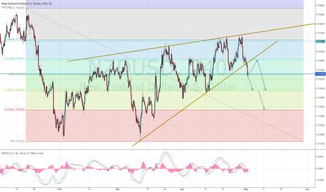 NZDUSD: NZD/USD short continuation