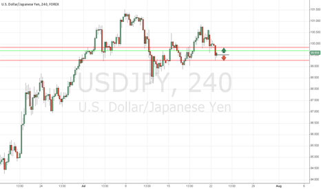 USDJPY: Wait for a breakout