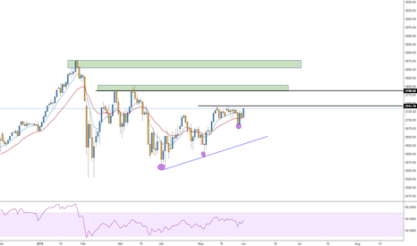 SPXUSD: Buying opportunity for the S&P 500