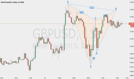 GBPUSD: Bear Bat GBPUSD 15 Mins Chart