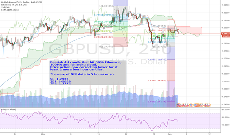 GBPUSD: GBPUSD SHORT for next 12 hour period - 4H chart