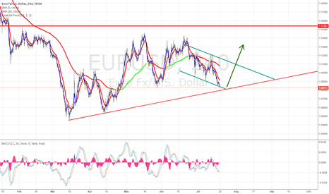EURUSD: EURUSD Possible trendline bounce