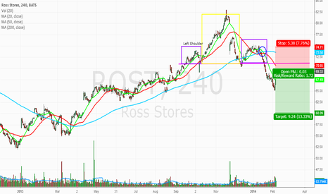 ROST: Found a new head and shoulders pattern!