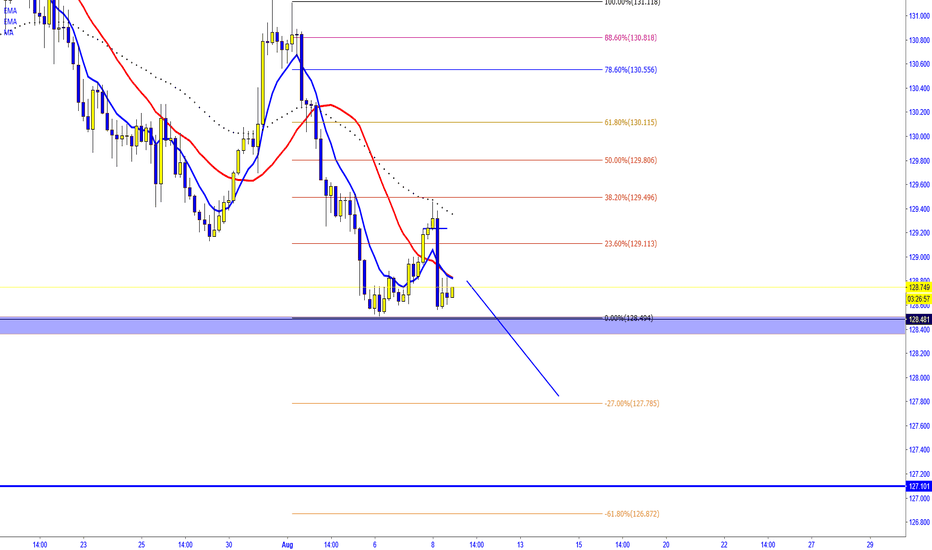 EURJPY: EURJPY expecting price to make LL