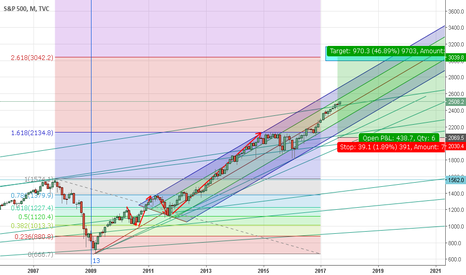 SPX: S&P 500 FINAL TARGET OF THE MAJOR CYCLE