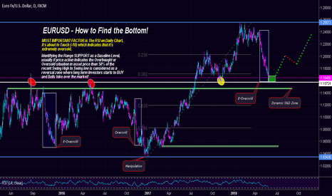 EURUSD: $EURUSD | Keep Failing to get the Bottom? Here's How to BUY!!