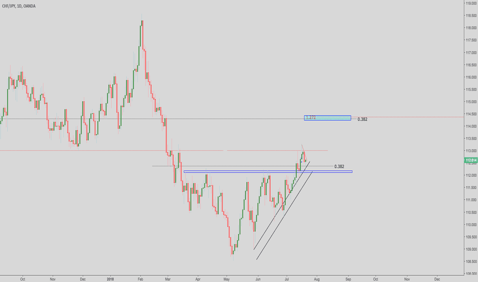 CHFJPY: CHFJPY Long (Break Out)
