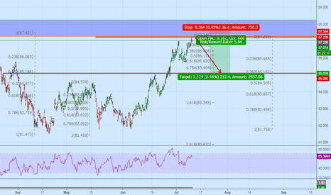AUDJPY: Staying Short AUDJPY Below 87.50 for the targets of 200 pips