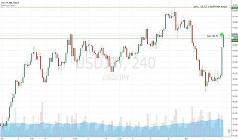 USDJPY: Рост пары USD/JPY