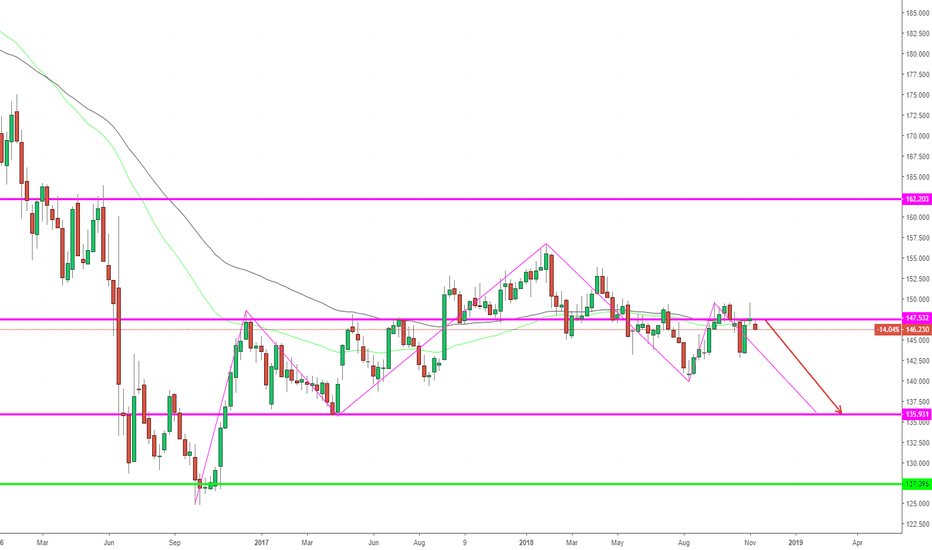 GBPJPY: GBPJPY, Forecast On Weekly: DOWN !