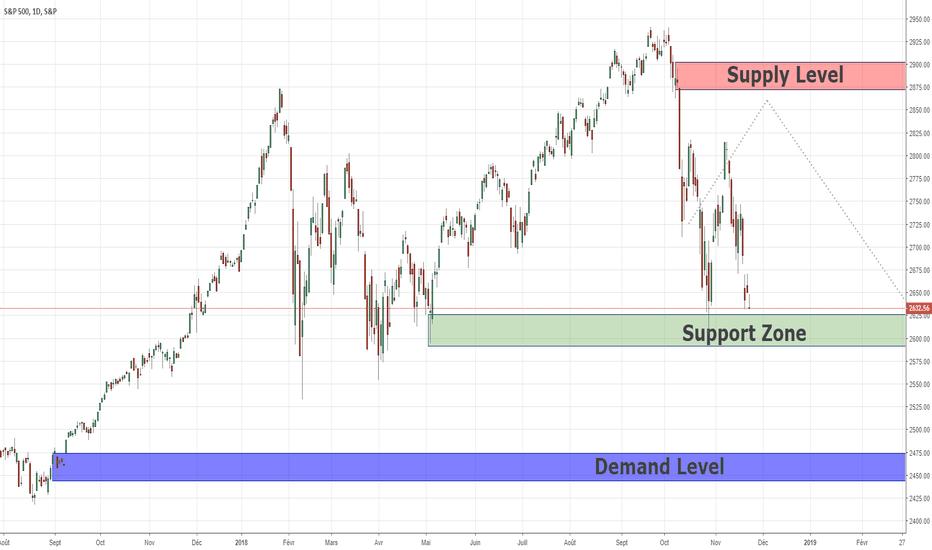 SPX: Analyse d'action sur le prix du swing pour SPX500 25/11/2018