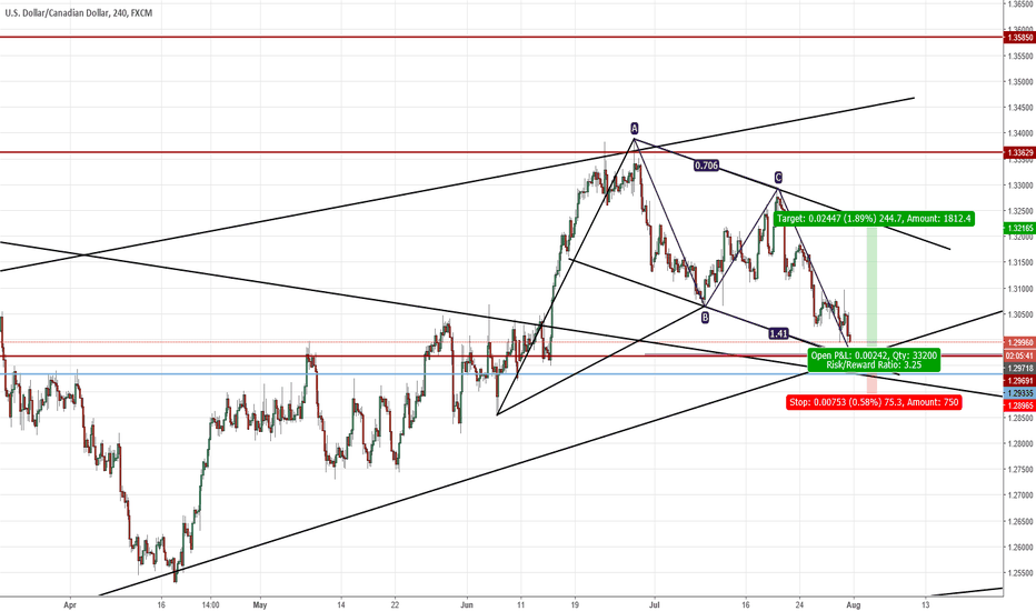 USDCAD: opportunity to go long