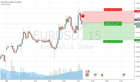 EURUSD: SCALPING TRADING SIGNAL / EURUSD SHORT