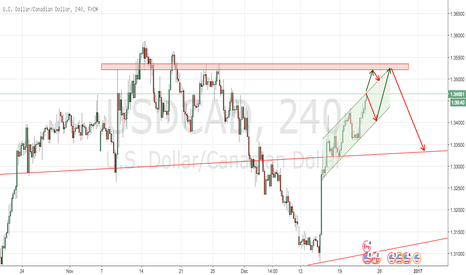 USDCAD: Preparing to sell USDCAD