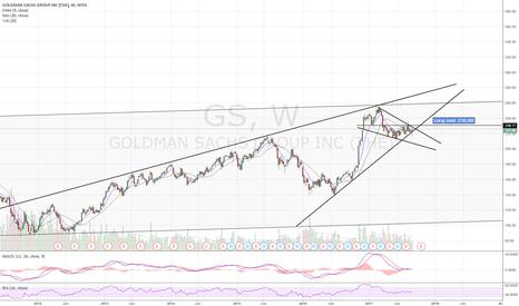 GS: Long setup