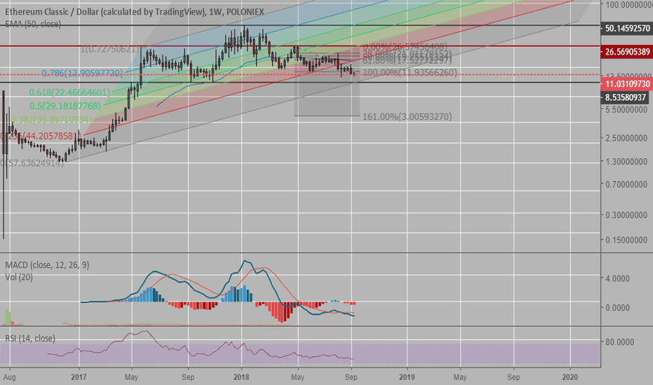 ETCUSD: ETC retested support
