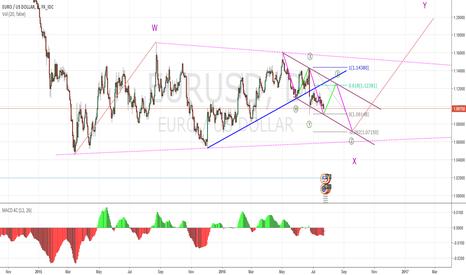 EURUSD: Possible tradeplan next weeks and days(long_short_long)