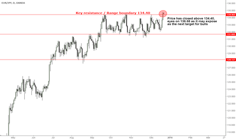 EURJPY: EURJPY, Bulls eye on 136.68 as they closed above 134.40