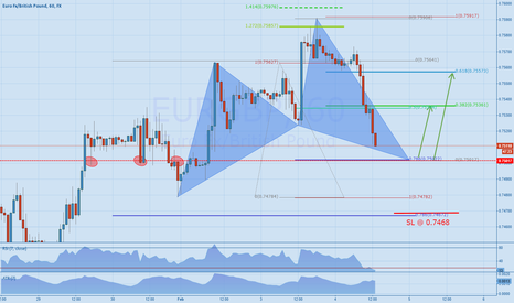EURGBP: EURGBP - looking for a rally at Cypher completion