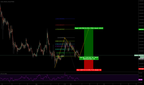 XZCBTC: ZCoin: Time to buy.