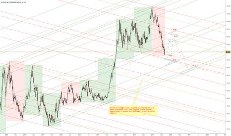 DXY: DXY. Ожидаемый подъем и падение индекс доллара.