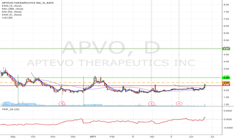 APVO: APVO - Fallen angel formation Long from $2.53 to $2.88