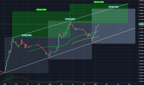 ETHXBT: ETH - Parallel Channel on the log?