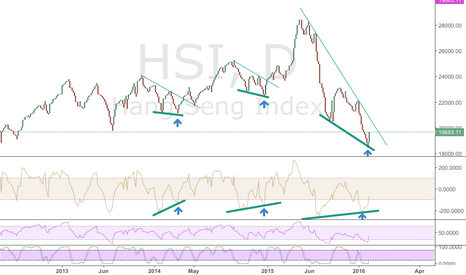 HSI: Big Rebound in HSI soon