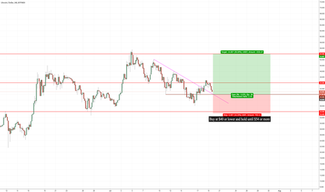 LTCUSD: I have been watching this pair for awhile now