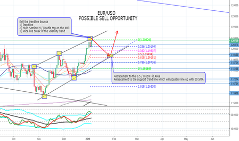 EURUSD: EUR / USD Possible Sell Opportunity