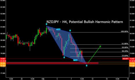 NZDJPY: NZDJPY - H4, Potential Bullish Harmonic Pattern