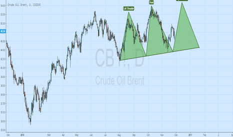 CB1!: BULLISH ON BRENT CRUDE AND CRUDE