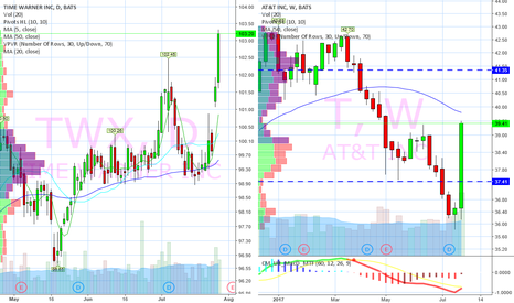 TWX: TWX exciting when $T breaks 41.35