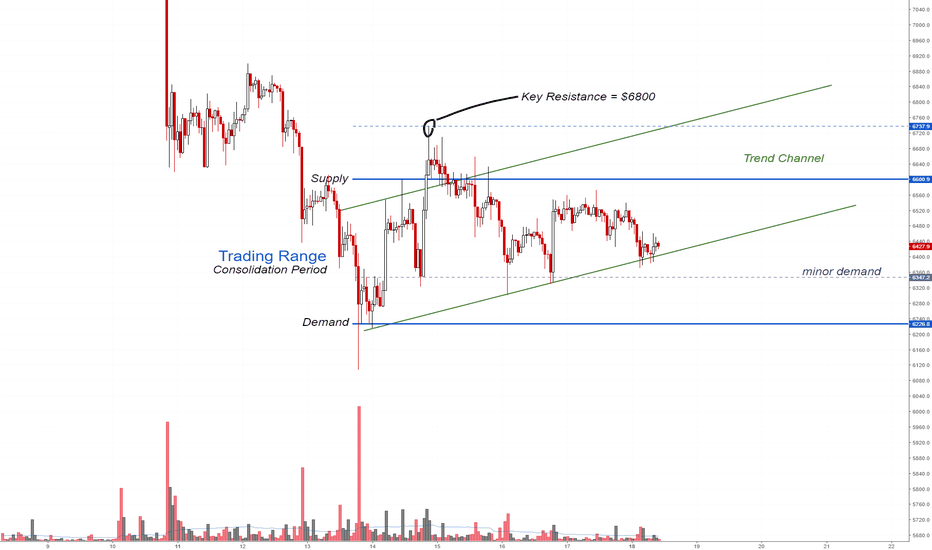 BTCUSD: Bitcoin Analysis
