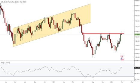 USDCAD: week not over yet but...