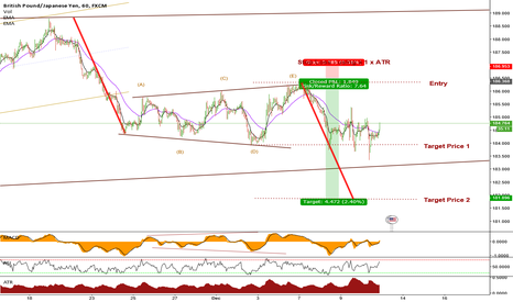 GBPJPY: GBPJPY Aggressive Entry on an Expanding Triangle