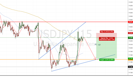 USDJPY: potential short usd/jpy