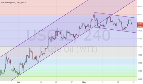 USOIL: Crude under pressure