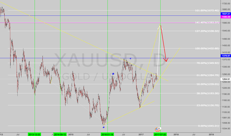XAUUSD: Target updated and possible date.