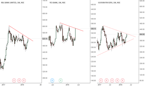 YESBANK: rbl/ujjivan/ yesbank - all at breakout point