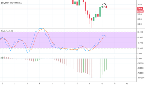 ETHUSD: Etherium price correction dogie