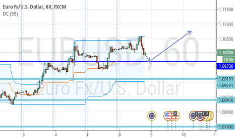EURUSD: EURUSD nearing Short Term Support, Bounce Expected.