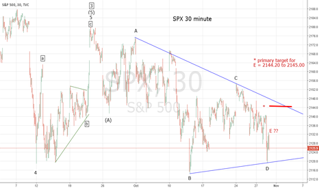 SPX: SPX Horizontal Triangle Nearing Completion