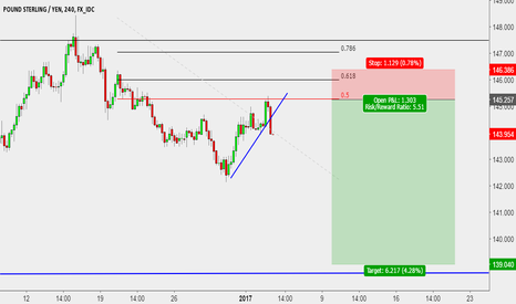 GBPJPY: GBPJPY Quick short entry