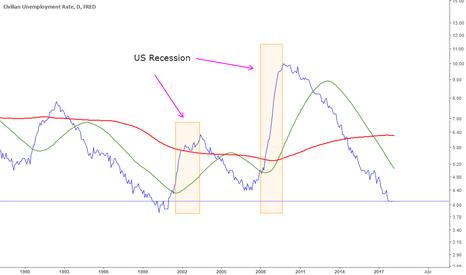 UNRATE: Dato de Desempleo EEUU