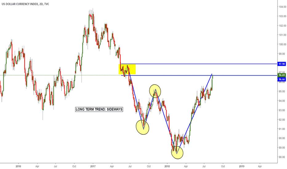 DXY: Dollar Index - Short the dollar